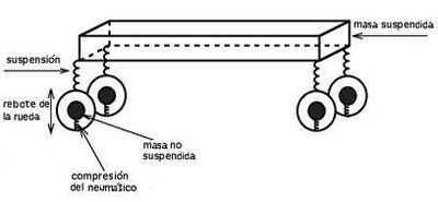 Tire wear besides Modules likewise Discussion T16137 ds601749 likewise Buick Century 1993 Buick Century Cracked Suspension Trailing Arm Sos as well Automatikgetriebe. on car axle diagram